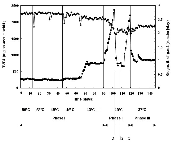 effect of ball mill temperature on Nevertheless, temperature effects do play a definite role in ball milling for example, cherdyntsev et al has shown that larger ball size, and the consequent higher mill temperature, promotes alloy formation in a system with negative heat of mixing (fe–mn) while slows it down in the cu–cr system that has positive heat of mixing [3.