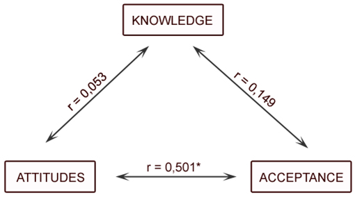 knowledge attitude and acceptance of the Attitudes and acceptance of journalism ethics among the journalists the level of knowledge is important because based on it, the researcher can later identify how a journalist react to using journalism ethics in their writing process and later on how do they accept the fact.