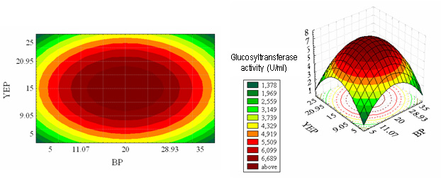 Figure 6 Application Of Response Surface Methodology For Glucosyltransferase Production And